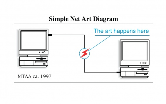 mtaa - simple net art diagram